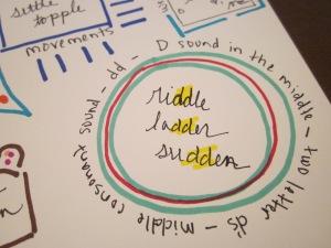 spelling doodle medial d sound