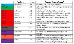 explorer dates